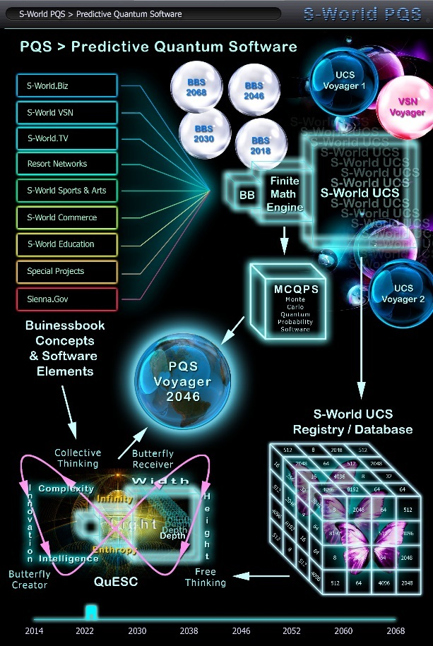 s-world-pqs-predective-quantum-software