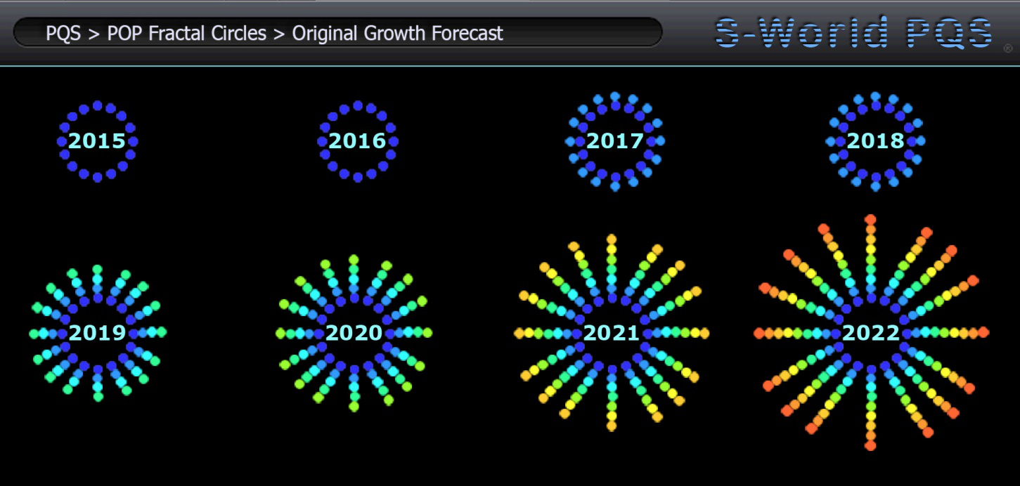 pqs-original-growth-forecast
