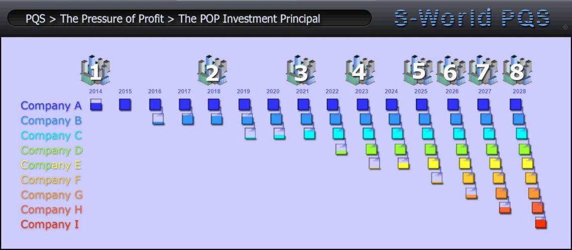 the-pop-investment-principal