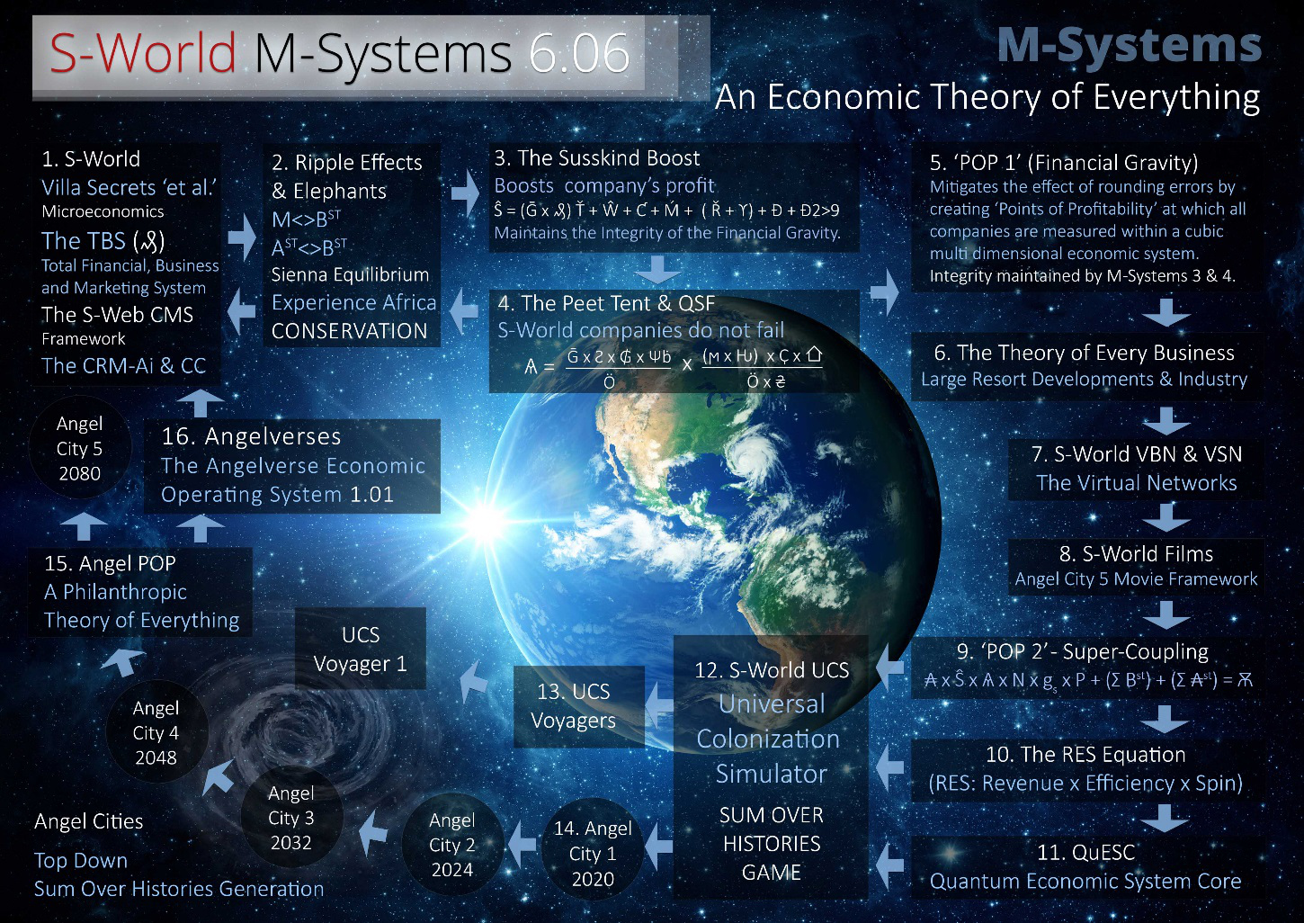 S-World-M-Systems