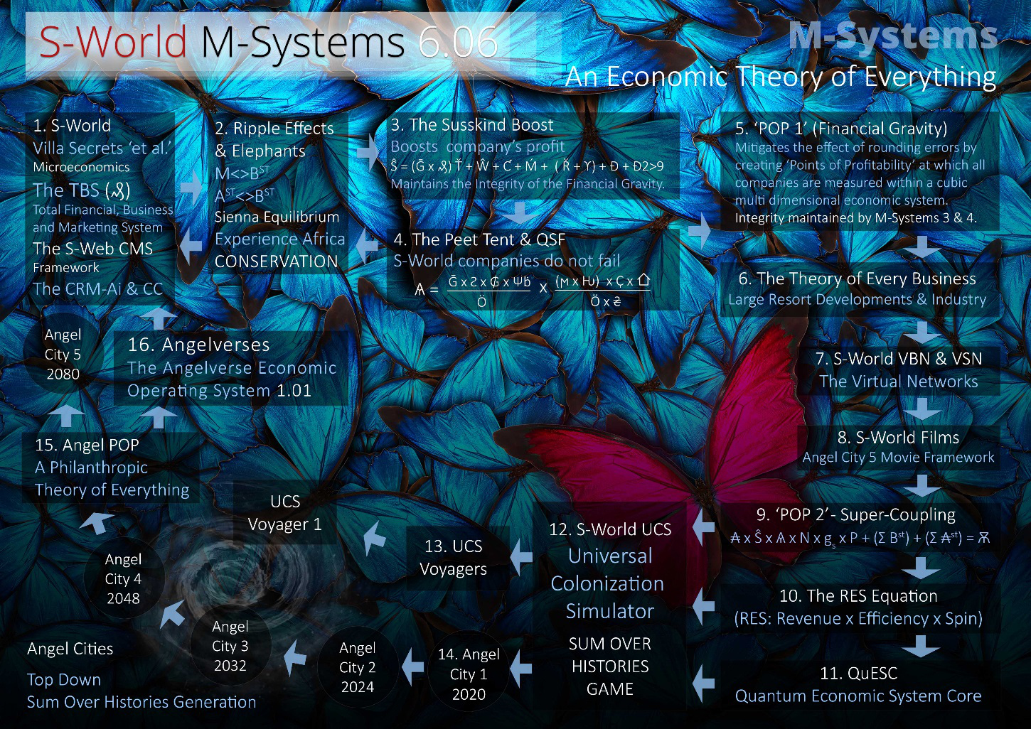 S-World M-Systems